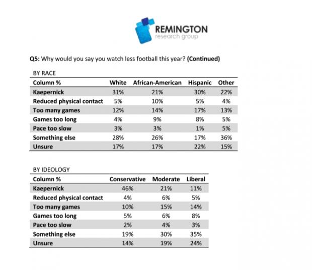 Remington Research on NFL Kaepernick Q5 12/22/16