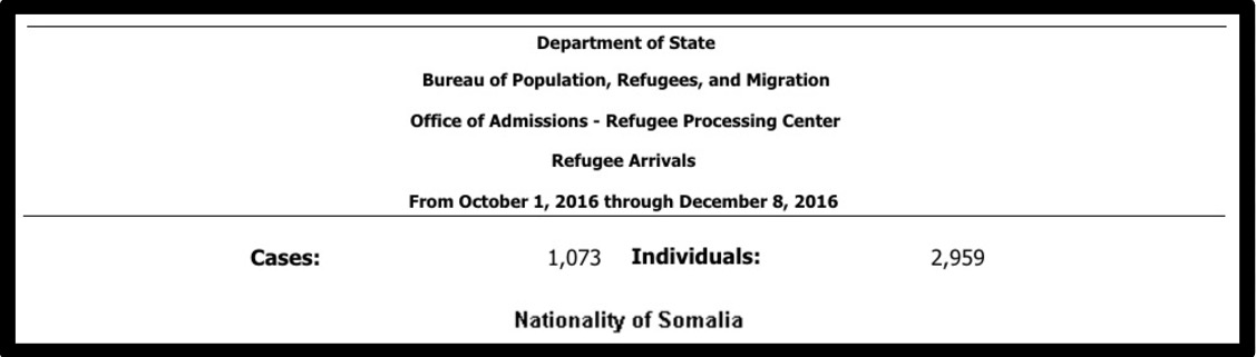 (State Department, Refugee Processing Center)