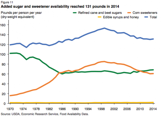 Sugar consumption from 1970-2014 (USDA-ERS)