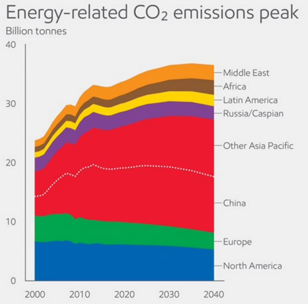 Energy emissions in 2040