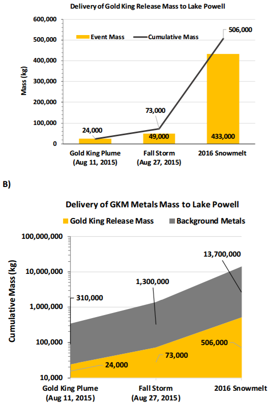 Gold King Mine metals eatimated to have reached Lake Powell