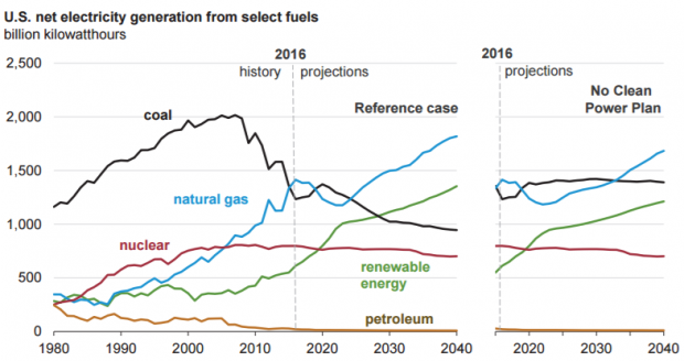 EIA coal power projection