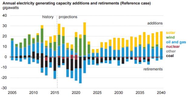 EIA coal retirements