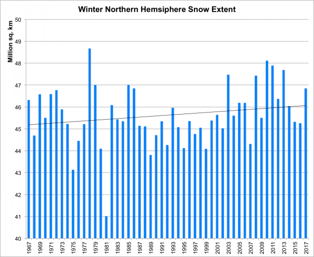 Northern Hemisphere snow extent