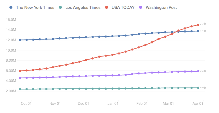 USA Today's Facebook page grew at a record rate (CrowdTangle Data)