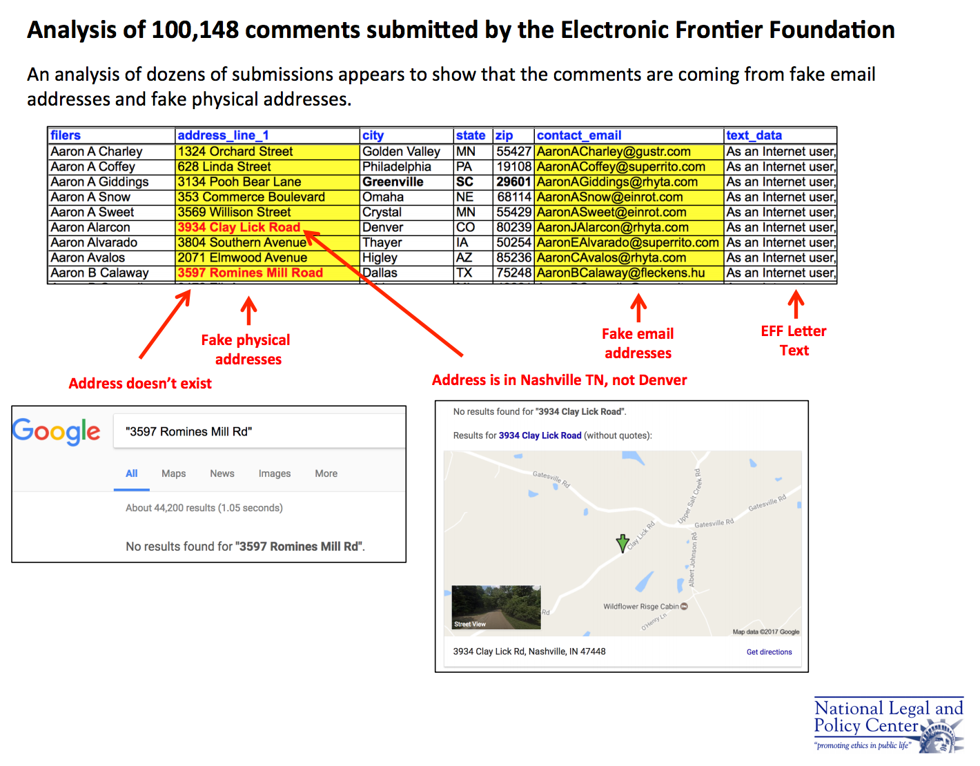 Analysis of 100,148 comments submitted by the Electronic Frontier Foundation [National Legal and Policy Center]