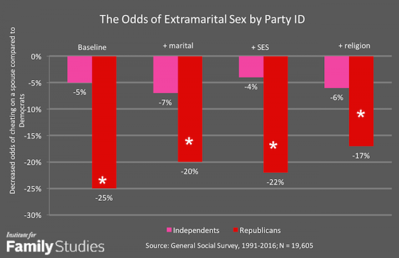 Institute for Family Studies Chart / Sex in Red and Blue America Study/ Nicholas J Wolfinger