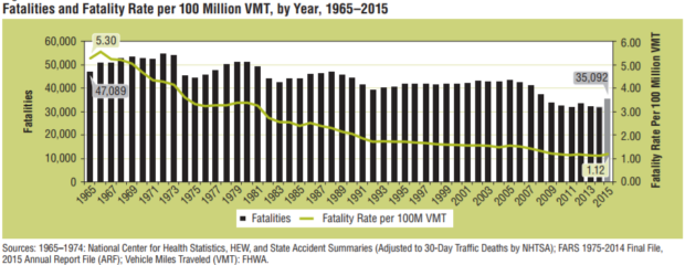 DOT traffic fatalities
