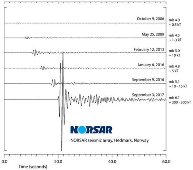 Seismic data for North Korean nuclear tests via NORSAR