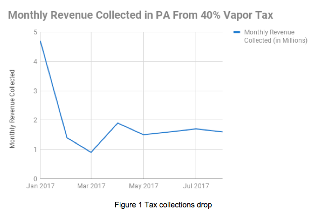 Data provided by PA Dept of Revenue