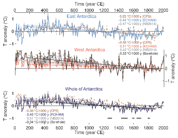 Antarctic temperature reconstruction