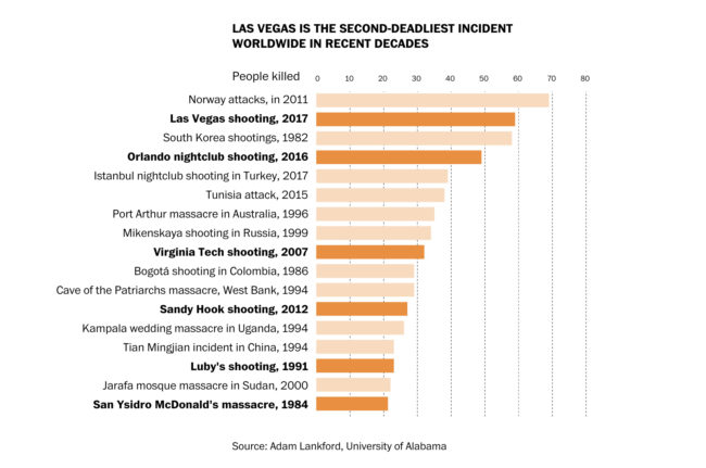 Graph: The Washington Post