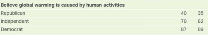 AGW_Human_Activities
