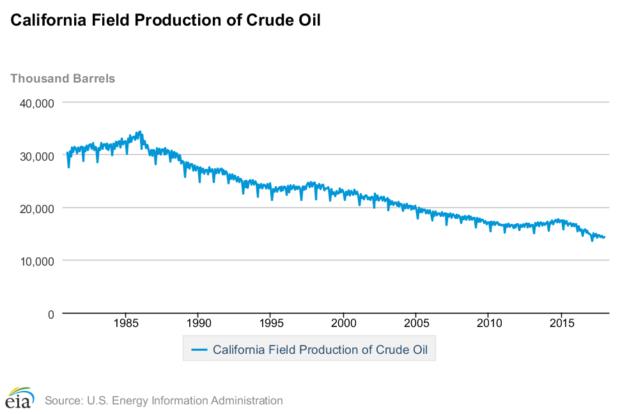 California_Oil