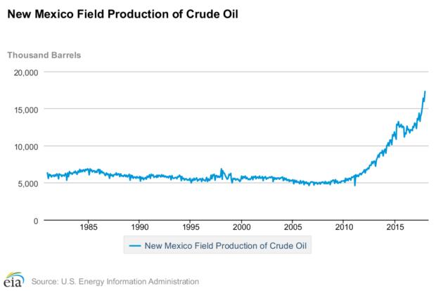 New_Mexico_Oil
