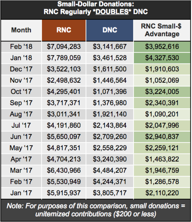 Total amount raised from small donations to the DNC and RNC (Image: Republican National Committee)