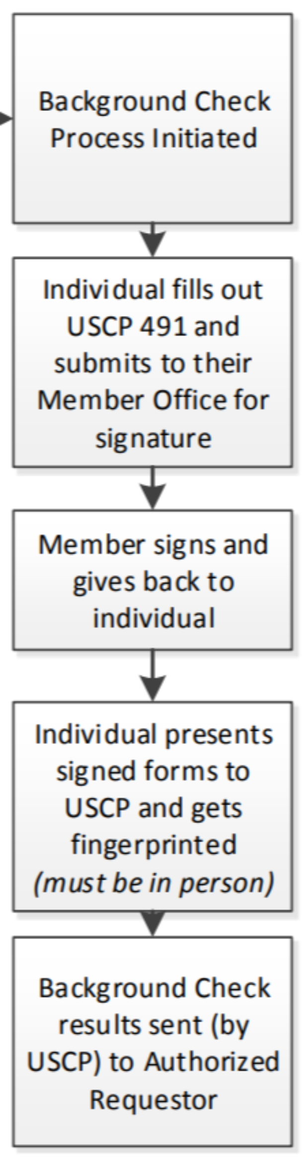 Background check diagram from House Policy 16