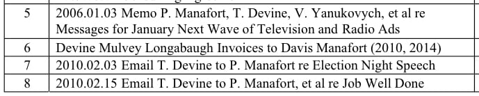 Part of a list of exhibits filed in a Virginia federal court Wednesday by Special Counsel Robert Mueller. Image: Screenshot.
