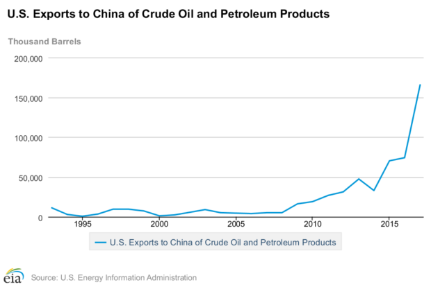 Here's Why China Backed Away From Slapping Tariffs On US Oil
